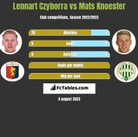 Lennart Czyborra vs Mats Knoester h2h player stats