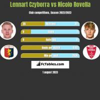 Lennart Czyborra vs Nicolo Rovella h2h player stats