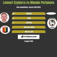 Lennart Czyborra vs Manolo Portanova h2h player stats