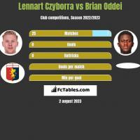 Lennart Czyborra vs Brian Oddei h2h player stats
