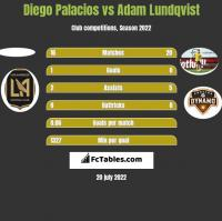 Diego Palacios vs Adam Lundqvist h2h player stats