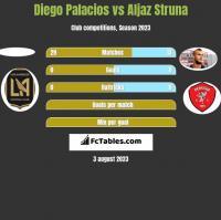 Diego Palacios vs Aljaz Struna h2h player stats