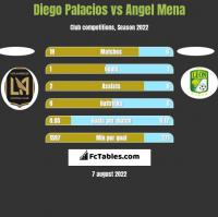 Diego Palacios vs Angel Mena h2h player stats