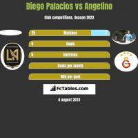 Diego Palacios vs Angelino h2h player stats