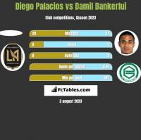 Diego Palacios vs Damil Dankerlui h2h player stats