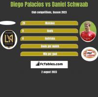 Diego Palacios vs Daniel Schwaab h2h player stats