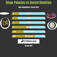 Diego Palacios vs Denzel Dumfries h2h player stats