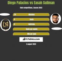 Diego Palacios vs Easah Suliman h2h player stats