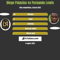 Diego Palacios vs Fernando Lewis h2h player stats