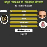 Diego Palacios vs Fernando Navarro h2h player stats