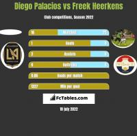 Diego Palacios vs Freek Heerkens h2h player stats