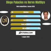 Diego Palacios vs Herve Matthys h2h player stats