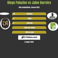 Diego Palacios vs Jaine Barreiro h2h player stats