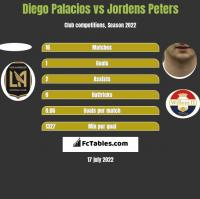 Diego Palacios vs Jordens Peters h2h player stats