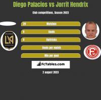 Diego Palacios vs Jorrit Hendrix h2h player stats
