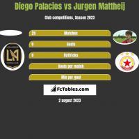 Diego Palacios vs Jurgen Mattheij h2h player stats