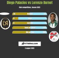 Diego Palacios vs Lorenzo Burnet h2h player stats