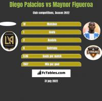 Diego Palacios vs Maynor Figueroa h2h player stats
