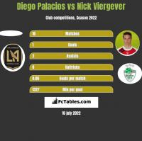 Diego Palacios vs Nick Viergever h2h player stats