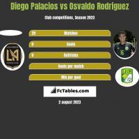 Diego Palacios vs Osvaldo Rodriguez h2h player stats