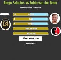 Diego Palacios vs Robin van der Meer h2h player stats