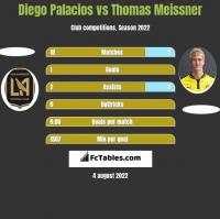 Diego Palacios vs Thomas Meissner h2h player stats