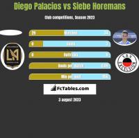 Diego Palacios vs Siebe Horemans h2h player stats