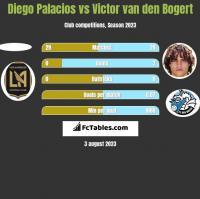 Diego Palacios vs Victor van den Bogert h2h player stats