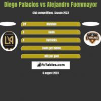 Diego Palacios vs Alejandro Fuenmayor h2h player stats