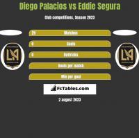 Diego Palacios vs Eddie Segura h2h player stats