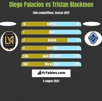 Diego Palacios vs Tristan Blackmon h2h player stats