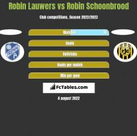 Robin Lauwers vs Robin Schoonbrood h2h player stats