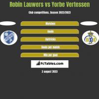 Robin Lauwers vs Yorbe Vertessen h2h player stats