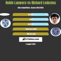 Robin Lauwers vs Richard Ledezma h2h player stats