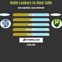 Robin Lauwers vs Amar Catic h2h player stats