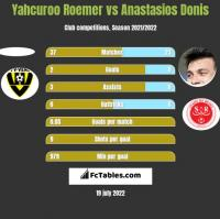 Yahcuroo Roemer vs Anastasios Donis h2h player stats
