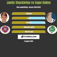 Jamie Shackleton vs Aapo Halme h2h player stats