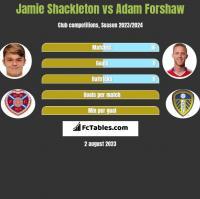 Jamie Shackleton vs Adam Forshaw h2h player stats