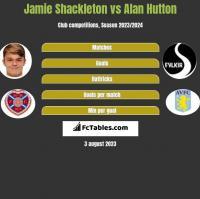 Jamie Shackleton vs Alan Hutton h2h player stats