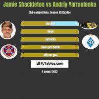 Jamie Shackleton vs Andrij Jarmołenko h2h player stats