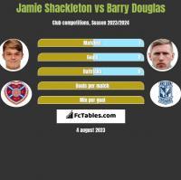 Jamie Shackleton vs Barry Douglas h2h player stats