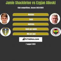 Jamie Shackleton vs Ezgjan Alioski h2h player stats