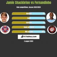 Jamie Shackleton vs Fernandinho h2h player stats