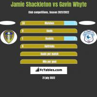 Jamie Shackleton vs Gavin Whyte h2h player stats