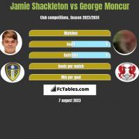 Jamie Shackleton vs George Moncur h2h player stats
