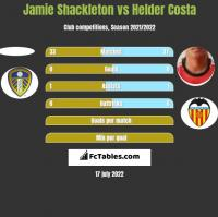 Jamie Shackleton vs Helder Costa h2h player stats