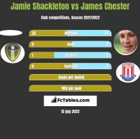 Jamie Shackleton vs James Chester h2h player stats