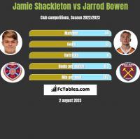 Jamie Shackleton vs Jarrod Bowen h2h player stats