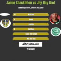 Jamie Shackleton vs Jay-Roy Grot h2h player stats