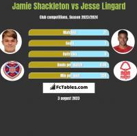 Jamie Shackleton vs Jesse Lingard h2h player stats
